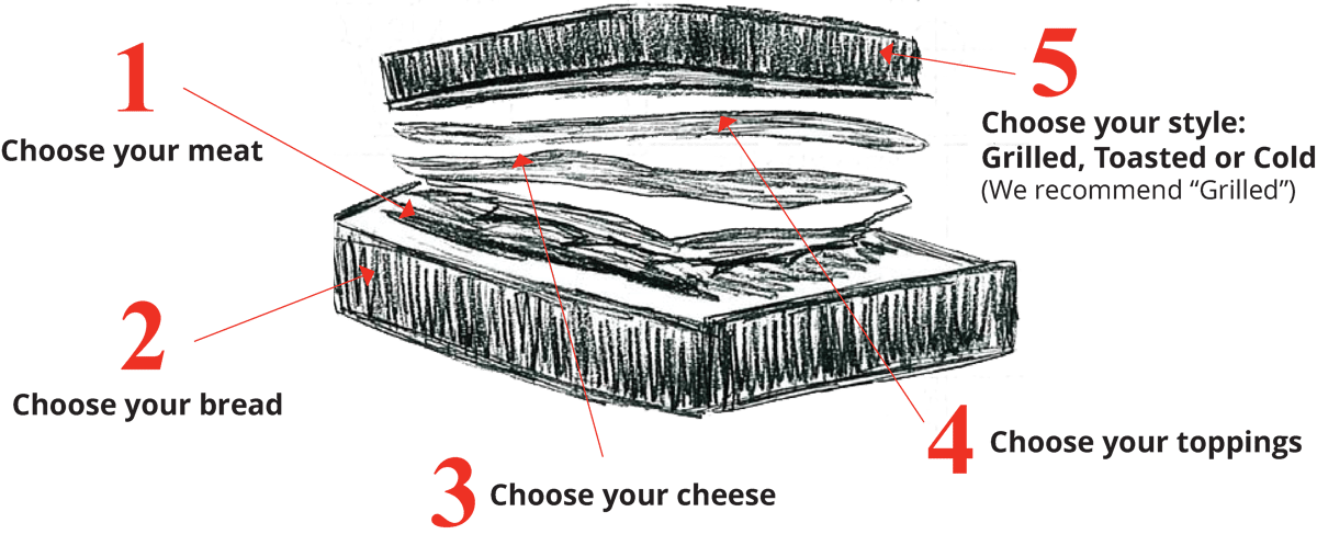 1. Choose your meat, 2. Choose your bread, 3. Choose your cheese, 4. Choose your toppings, 5. Choose your style: grilled, toasted, or cold