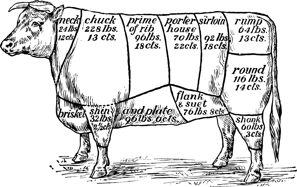 cow meat cuts