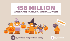 158 million americas participate in halloween