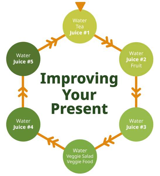 improving your present