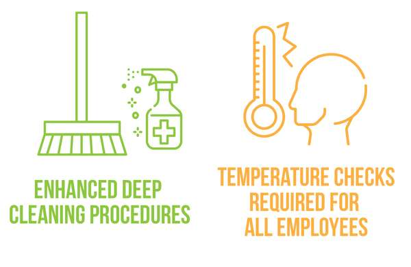 enhanced deep cleaning procedures. temperature checks required for all employees.